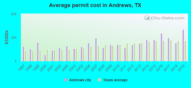 Average permit cost in Andrews, TX