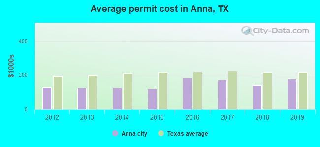 Average permit cost in Anna, TX