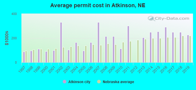 Average permit cost in Atkinson, NE
