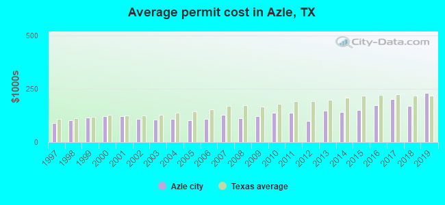 Average permit cost in Azle, TX