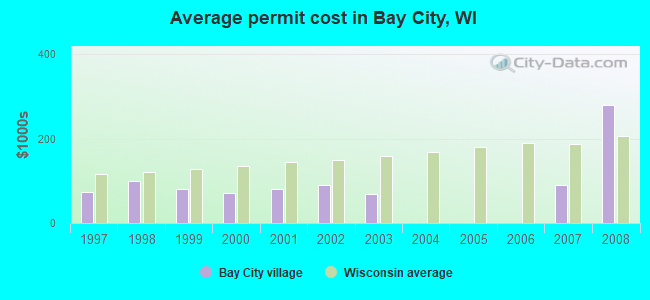 Average permit cost in Bay City, WI