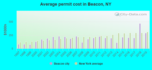 Average permit cost in Beacon, NY