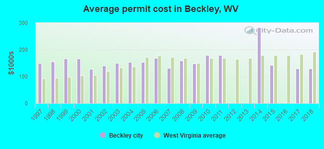 Average permit cost in Beckley, WV