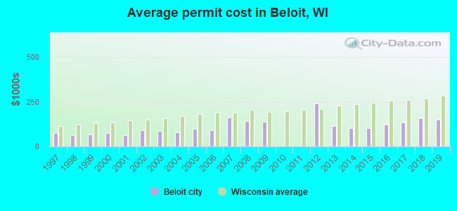 Average permit cost in Beloit, WI