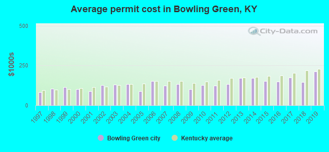 Bowling Green, Kentucky (KY) profile: population, maps, real