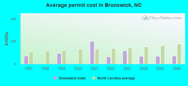 Average permit cost in Brunswick, NC