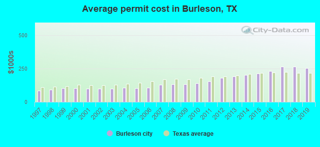 Average permit cost in Burleson, TX