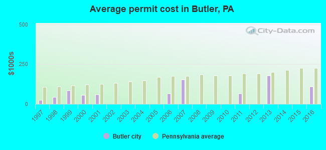 Average permit cost in Butler, PA