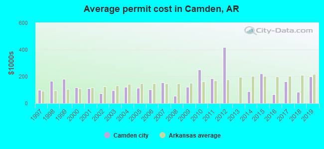 Average permit cost in Camden, AR