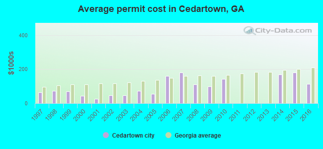 Average permit cost in Cedartown, GA