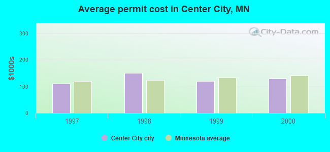Average permit cost in Center City, MN