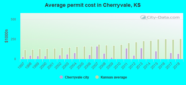 Average permit cost in Cherryvale, KS
