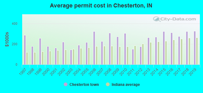 Average permit cost in Chesterton, IN