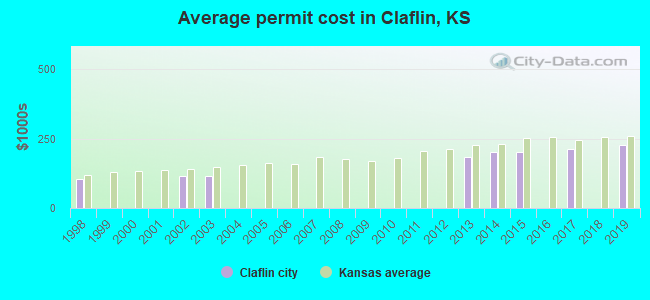 Average permit cost in Claflin, KS