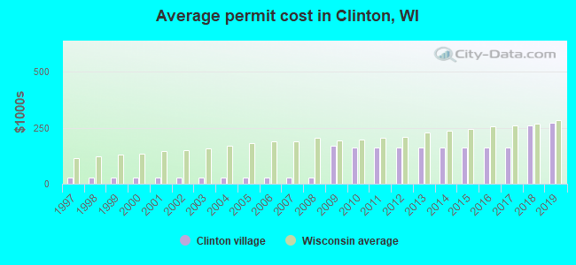 Average permit cost in Clinton, WI