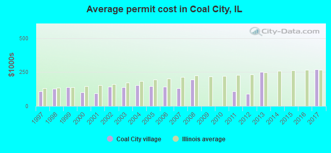Average permit cost in Coal City, IL