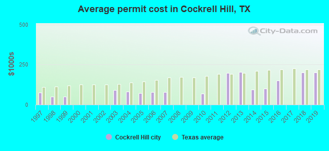Average permit cost in Cockrell Hill, TX