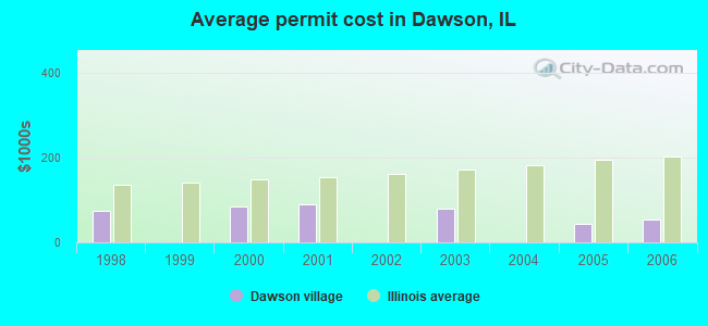 Average permit cost in Dawson, IL