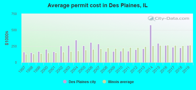Average permit cost in Des Plaines, IL