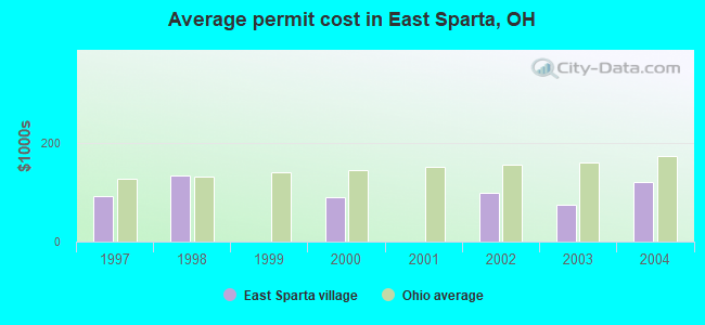 Average permit cost in East Sparta, OH