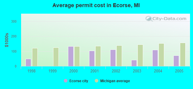 Average permit cost in Ecorse, MI
