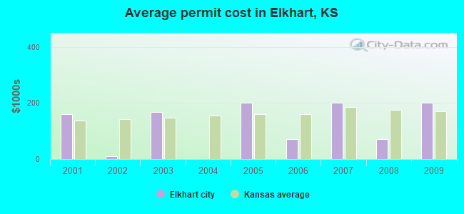 Average permit cost in Elkhart, KS