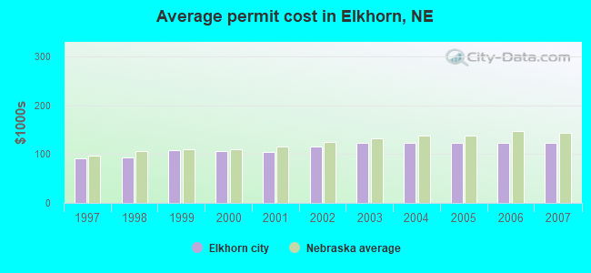 Average permit cost in Elkhorn, NE
