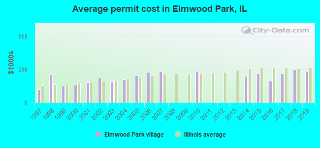 Average permit cost in Elmwood Park, IL