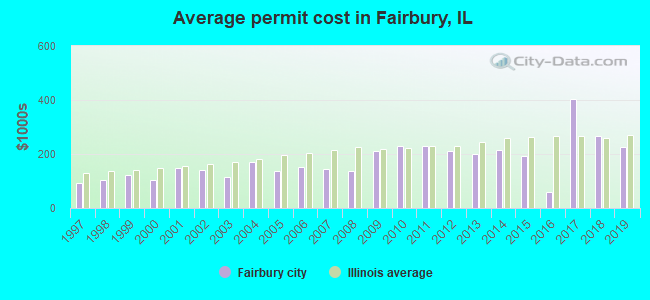 Average permit cost in Fairbury, IL
