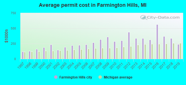 Average permit cost in Farmington Hills, MI