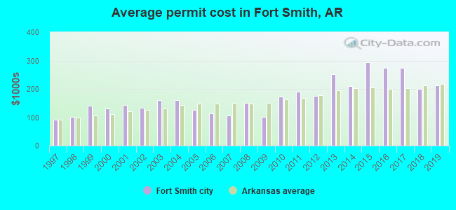 Average permit cost in Fort Smith, AR