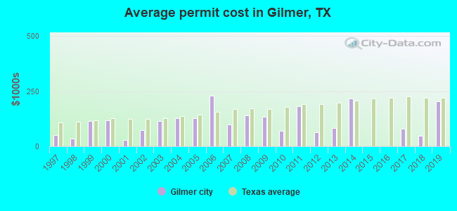 Average permit cost in Gilmer, TX