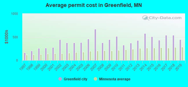 Average permit cost in Greenfield, MN