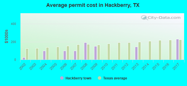 Average permit cost in Hackberry, TX