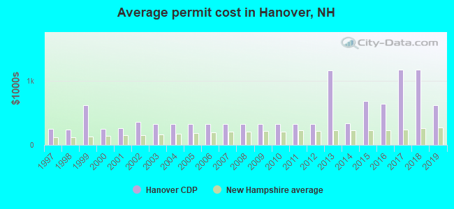 Average permit cost in Hanover, NH