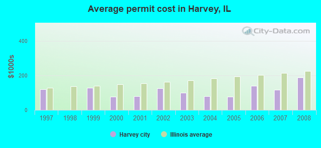 Average permit cost in Harvey, IL