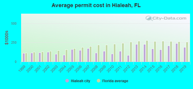 Average permit cost in Hialeah, FL