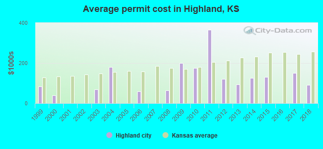 Average permit cost in Highland, KS