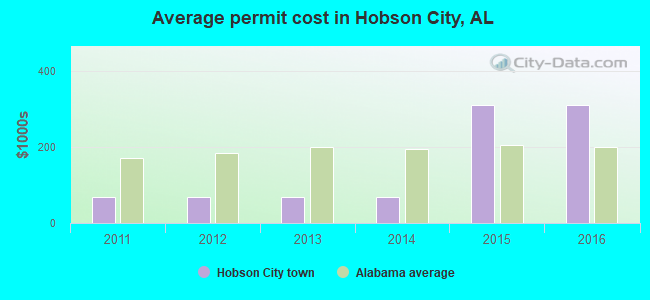 Average permit cost in Hobson City, AL