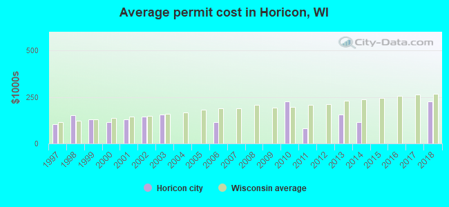 Average permit cost in Horicon, WI