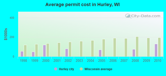 Average permit cost in Hurley, WI
