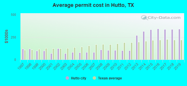 Average permit cost in Hutto, TX