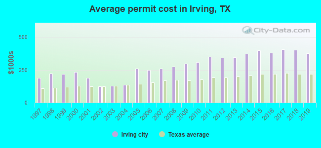 Average permit cost in Irving, TX