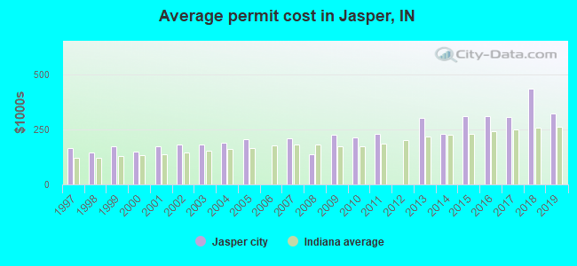 Average permit cost in Jasper, IN