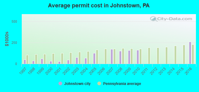 Average permit cost in Johnstown, PA
