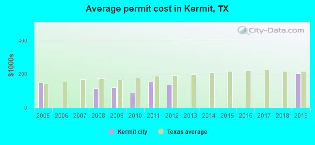 Average permit cost in Kermit, TX