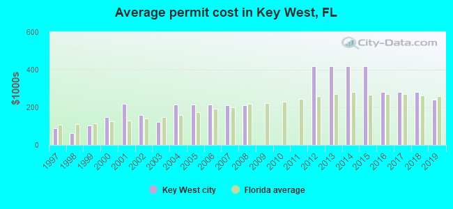Average permit cost in Key West, FL