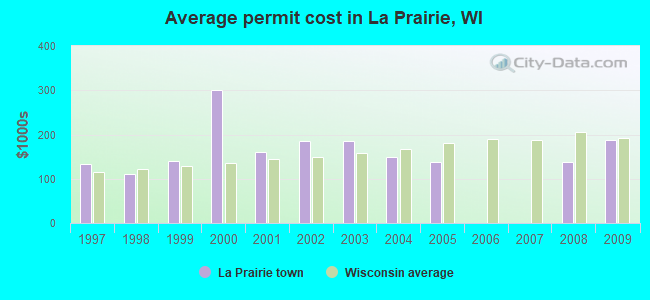 Average permit cost in La Prairie, WI