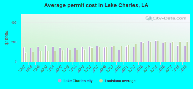 Average permit cost in Lake Charles, LA