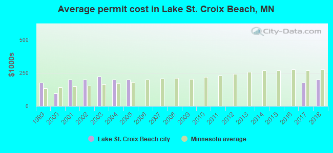 Average permit cost in Lake St. Croix Beach, MN